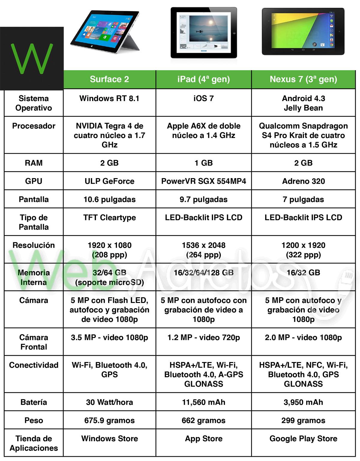 Comparativa: Surface 2 Vs iPad (4ª gen) Vs Nexus 7 (2ª gen) - Comparativa-Surface-2-ipad-nexus-7
