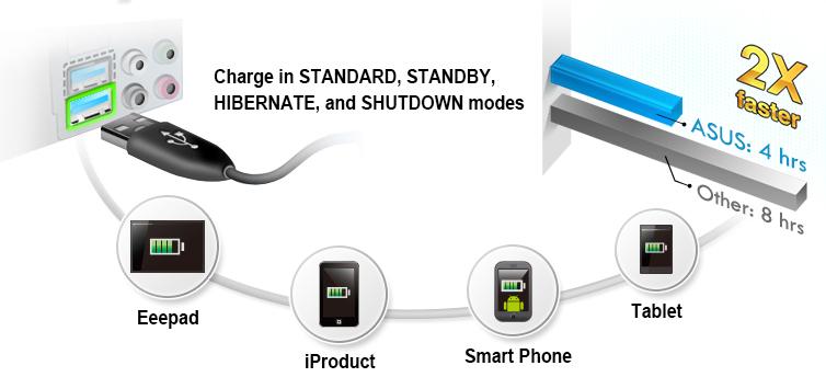 USB Charger [Preview] Conoce la tarjeta madre ASUS GRYPHON Z87