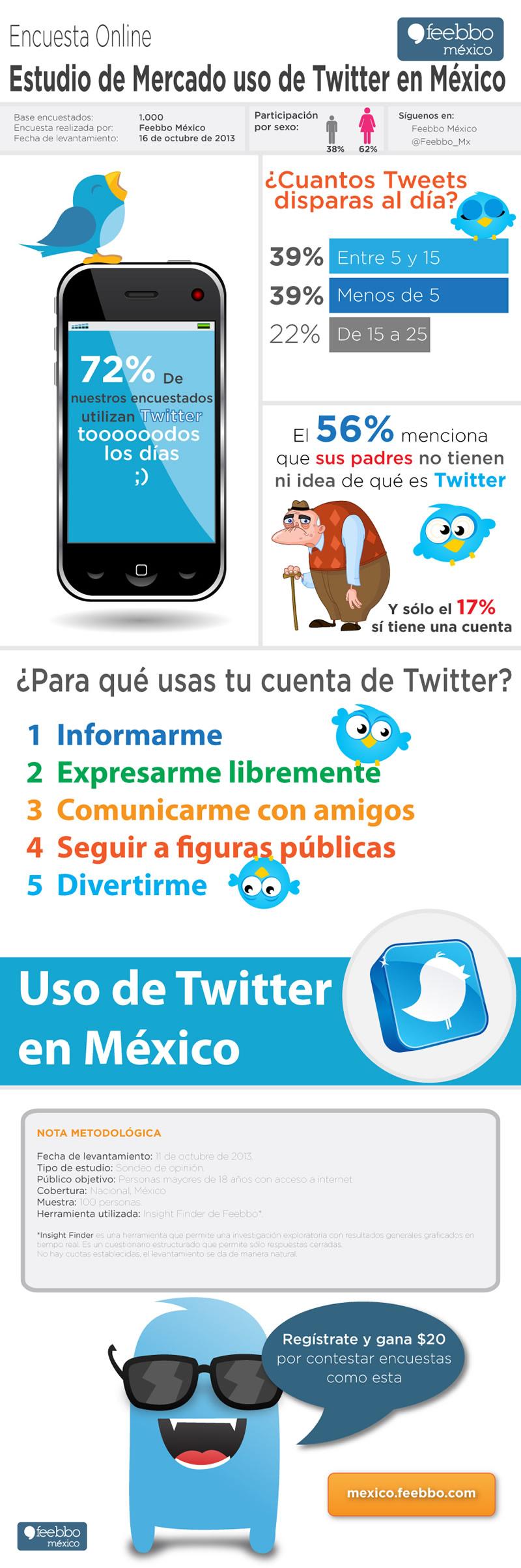 Uso de Twitter en México [Infografía] - uso-twitter-en-mexico