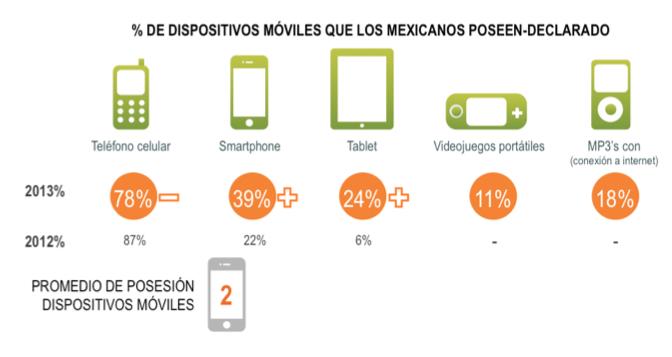Mexicanos migran de teléfonos celulares básicos a smartphones - dispositivos-moviles-en-mexico