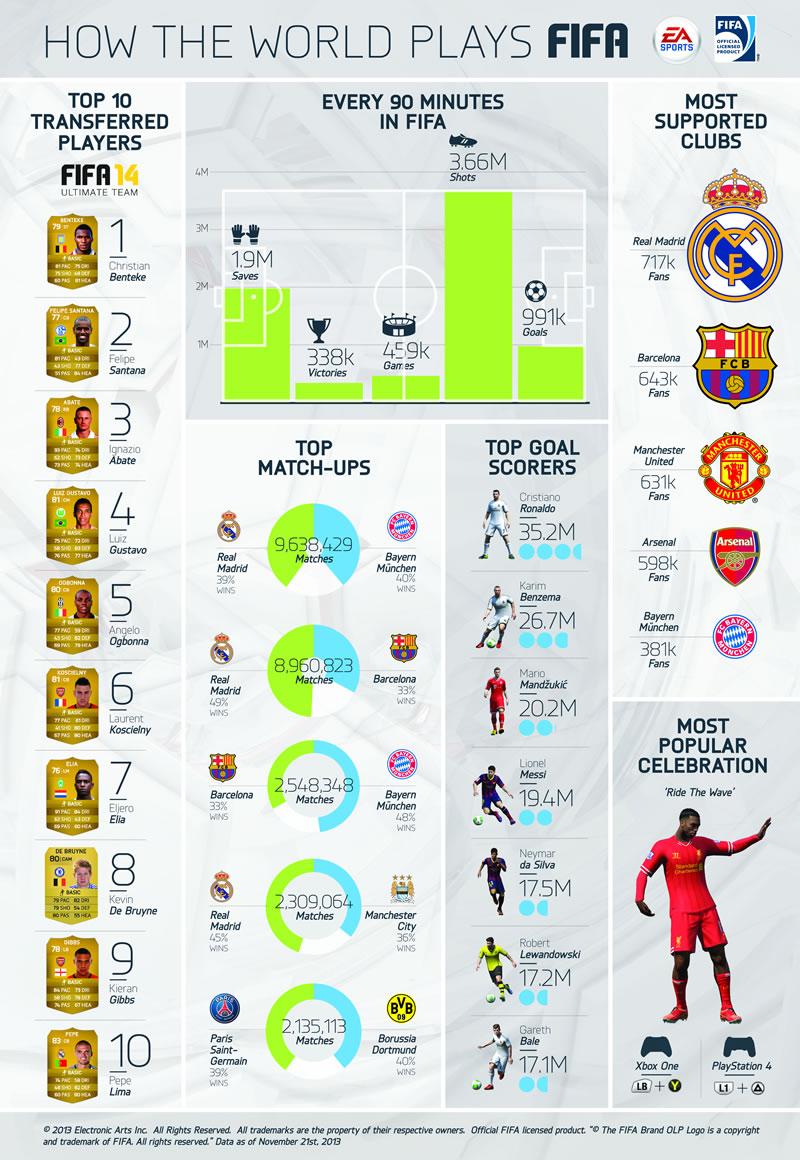 Los partidos más populares en FIFA 14 y otras estadísticas de FIFA 14 que debes conocer - mejores-goleadores-fifa-14