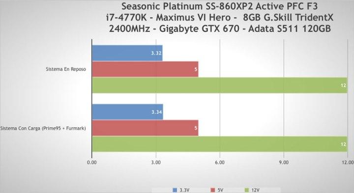 Seasonic Platinum SS-860XP2 Active PFC F3 (Platinum-860) [Reseña] - pruebas
