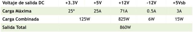 Seasonic Platinum SS-860XP2 Active PFC F3 (Platinum-860) [Reseña] - tabla-2