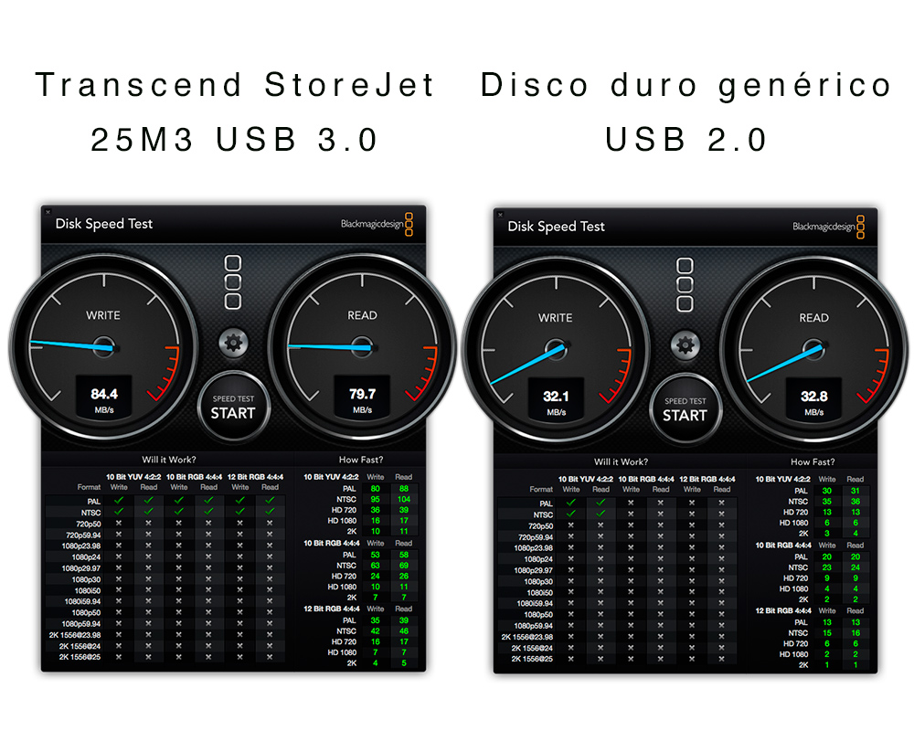 Disco Duro Transcend StoreJet 25M3 USB 3.0 de 1 TB [Reseña] - Transcend-Storejet-25m3-test