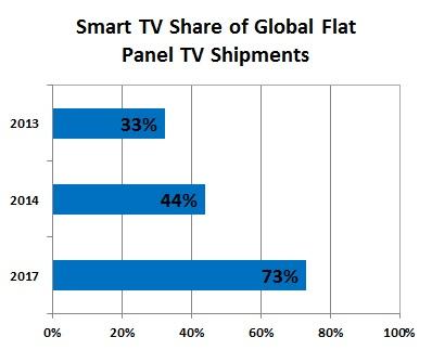 """Uno de cada tres televisores vendidos en 2013 es """"Smart"""" - smart-tv-market-share"""