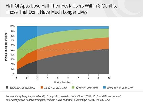 ¿Cuál es el ciclo de vida de una app? - ciclo-de-vida-de-apps