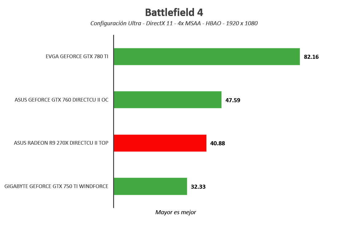 Tarjeta gráfica ASUS Radeon R9 270X DirectCU II TOP [Reseña] - Imagen34