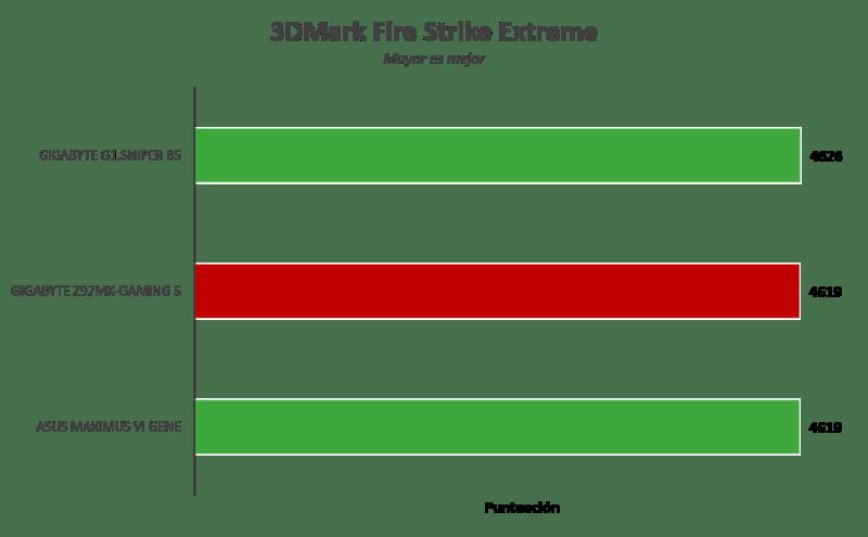 Gigabyte Z97MX-Gaming 5 [Reseña] - Imagen4