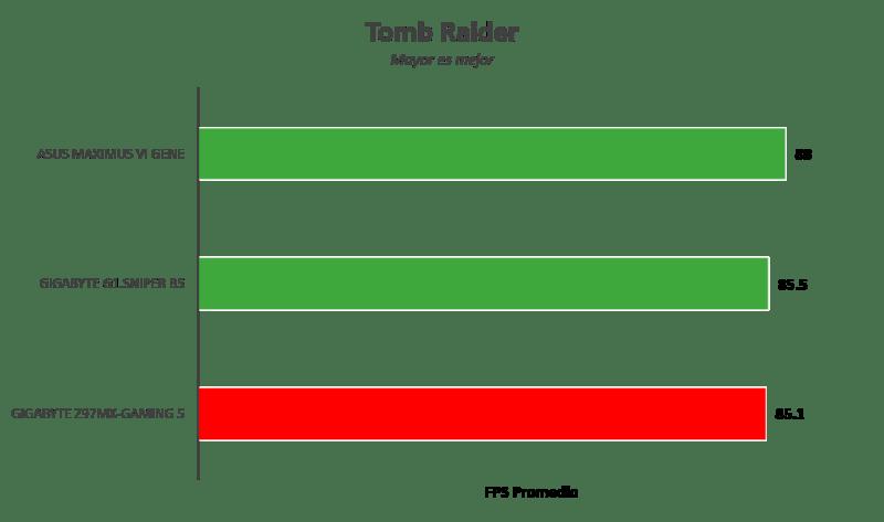 Gigabyte Z97MX-Gaming 5 [Reseña] - Imagen6