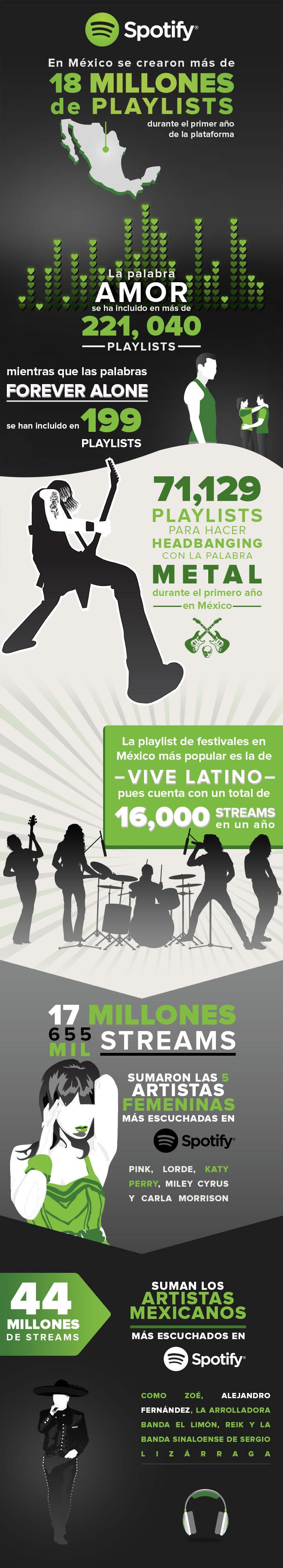 El primer año de Spotify México en números - infografia-spotify-mexico-primer-aniversario