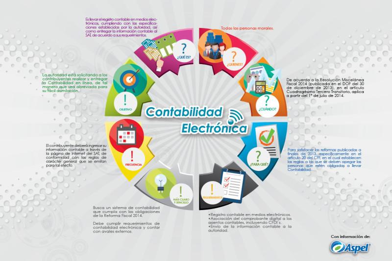 Contabilidad Electrónica: Resuelve tus dudas en esta infografía - Contabilidad-electronica-aspel-800x533