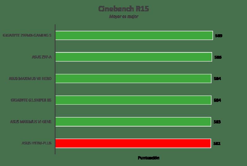 Motherboard ASUS H97M-Plus [Reseña] - Imagen22