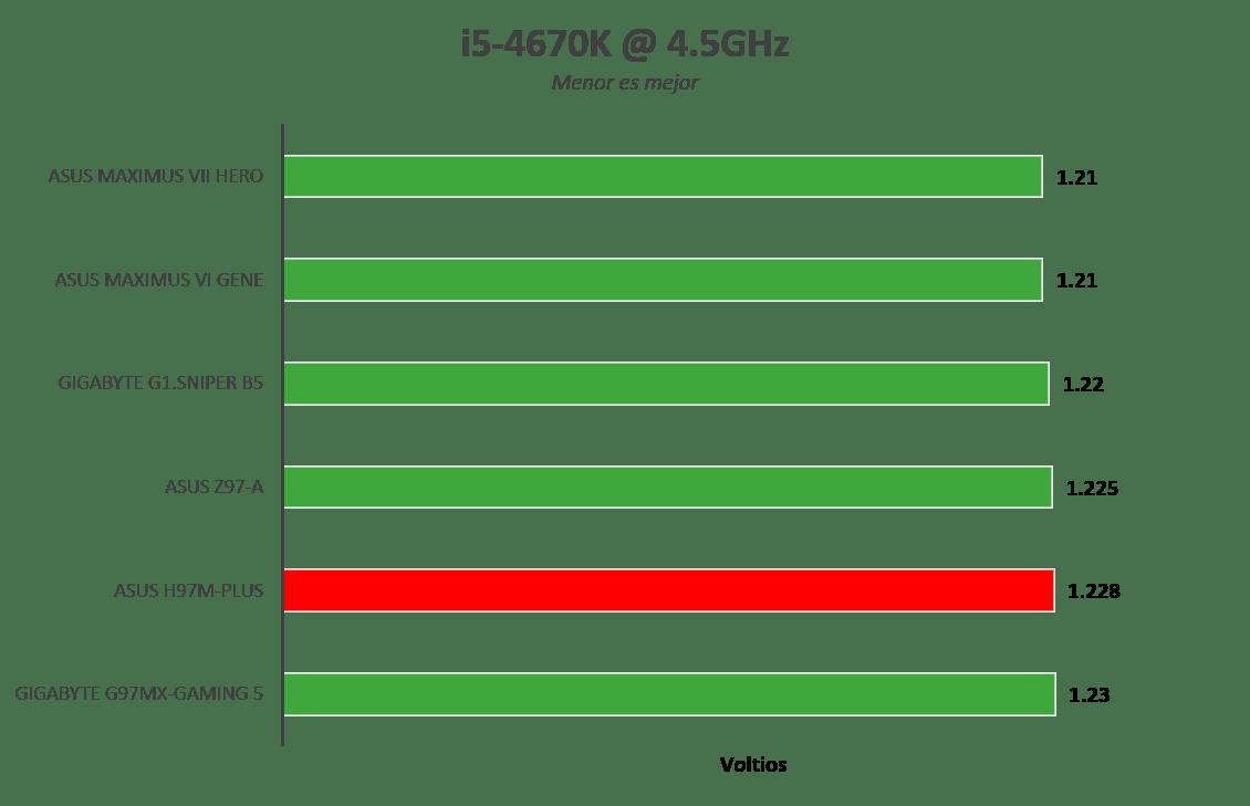 Motherboard ASUS H97M-Plus [Reseña] - Imagen81