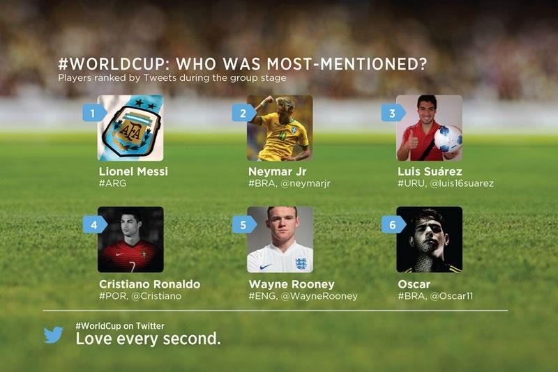 Los números de Twitter en el Mundial 2014 hasta ahora - jugadores-mas-mencionados-en-brasil-2014
