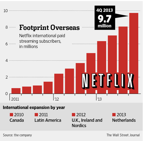 Netflix ya tiene más de 50 millones de suscriptores ¡Conoce su historia! - Netflix