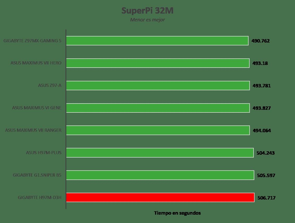 Gigabyte H97M-D3H [Reseña] - Imagen1
