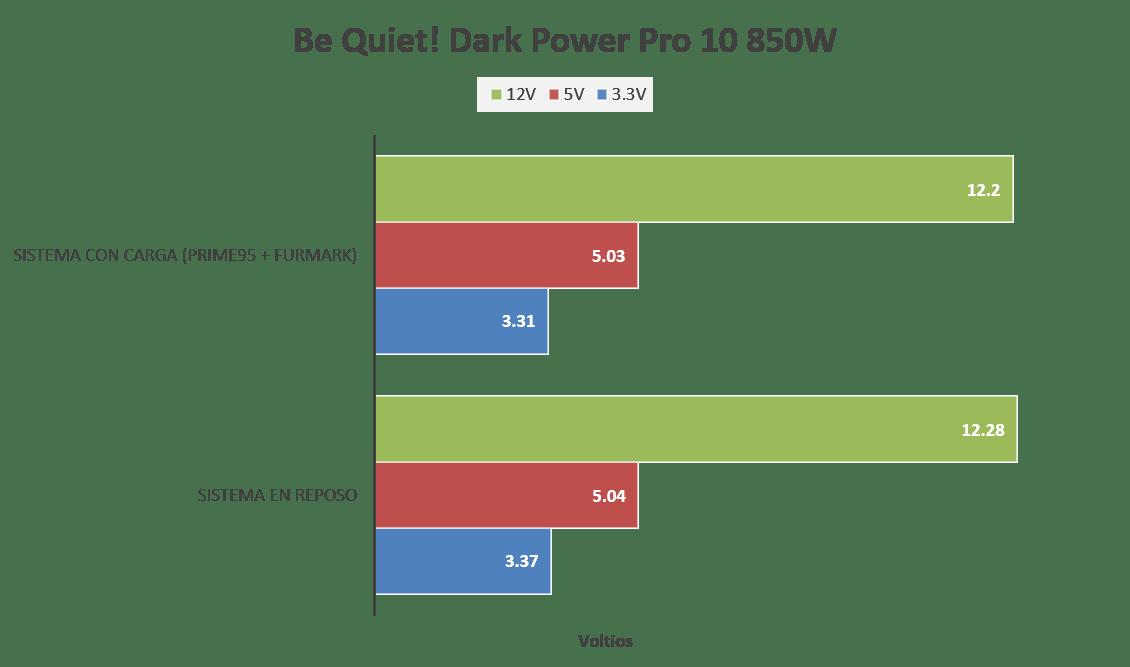 Be Quiet! Dark Power Pro 10 850W [Reseña] - Imagen13