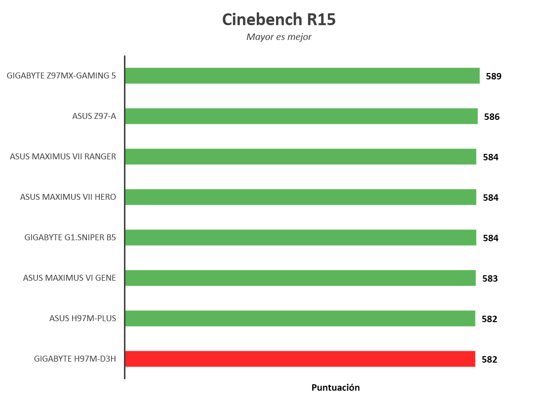 Gigabyte H97M-D3H [Reseña] - Imagen2