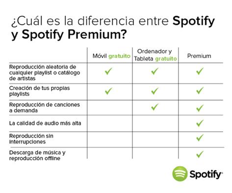 Spotify para Windows Phone ya es gratis ¡Descárgala ya! - Spotify-Gratis-vs-Spotify-Premium