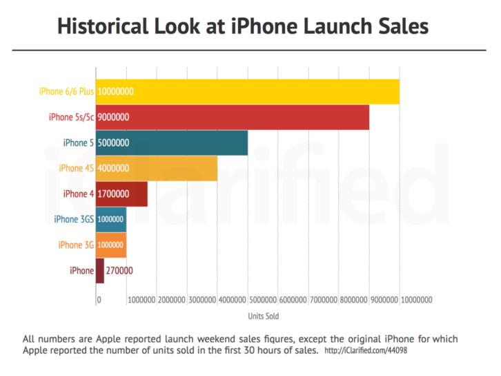 Las ventas del iPhone a través de los años - ventas-de-iphone