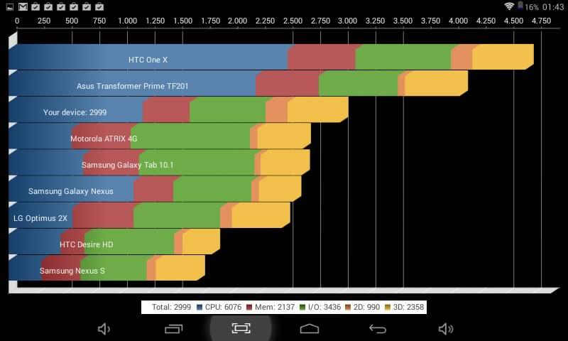 Tablet Aikun AT723C de Acteck, una tablet económica con Android KitKat - Aikun-AT723C-Quadrant-Benchmark