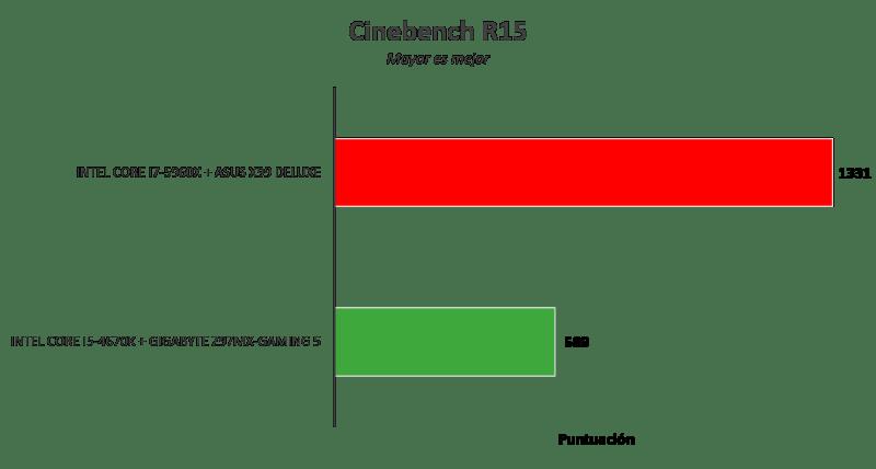 Motherboard ASUS X99 Deluxe [Reseña] - Imagen21-800x428