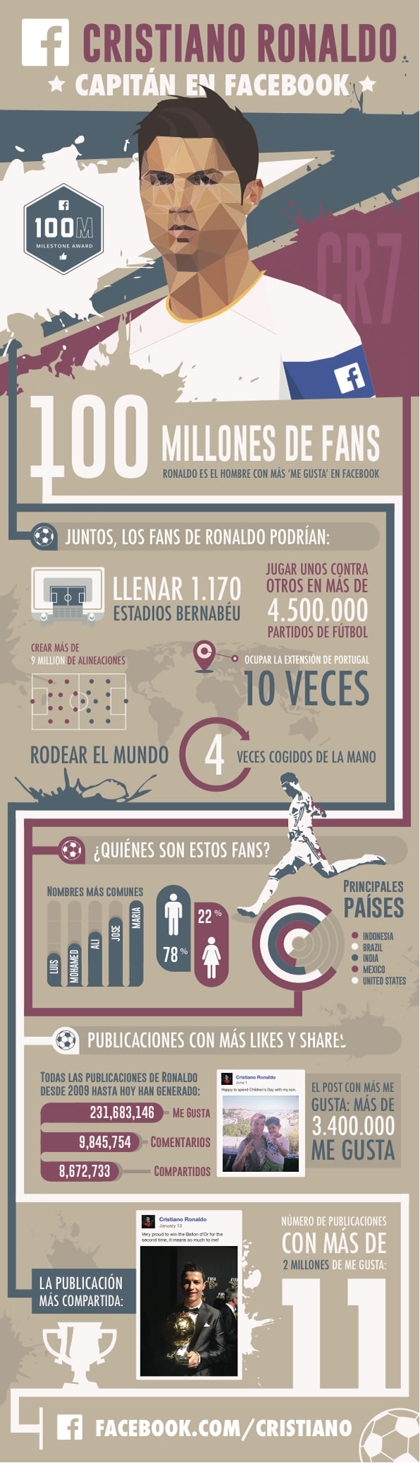Cristiano Ronaldo se convirtió en el hombre más popular en Facebook - Infografia-Cristiano-Ronaldo-Facebook