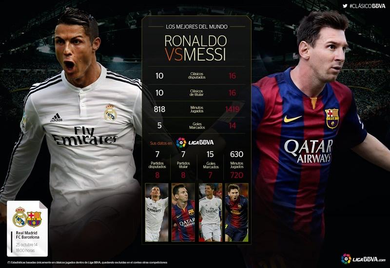 Messi vs Cristiano Ronaldo cara a cara previo al clásico Barcelona vs Real Madrid [Infografía] - Messi-vs-Cristiano-Ronaldo-Clasico-Barcelona-vs-Real-Madrid