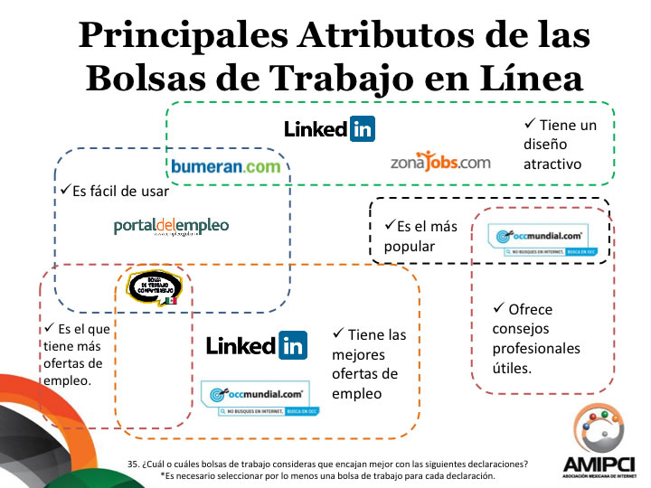 Presenta AMIPCI su estudio de Búsqueda de Empleo por internet 2014 - Principales-bolsas-de-trabajo-en-internet