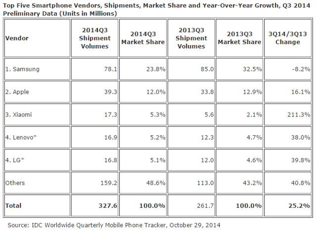 Xiaomi es considerado el tercer fabricante de smartphones del mundo - fabricantes-de-smartphones