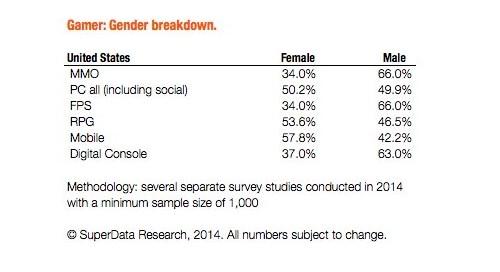 Estudio arroja quién juega más videojuegos: hombres o mujeres - hombres-contra-mujeres-videojuegos