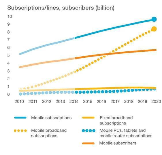 En 2020 el 90% de las personas mayores de 6 años tendrá smartphone - Mobility-Report-
