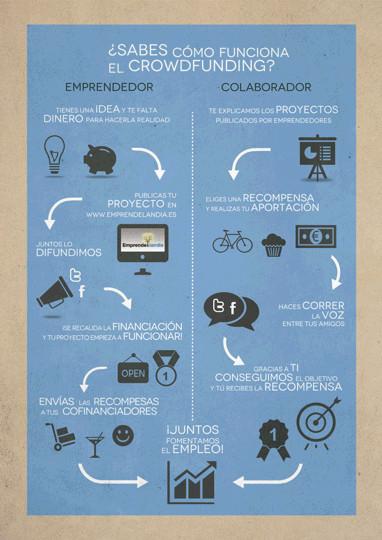 ¿Qué es el crowdfunding y cómo funciona? - crowdfunding