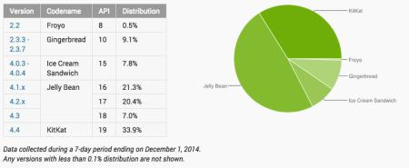 KitKat está instalado en el 34% de equipos Android; Jelly Bean todavía es líder