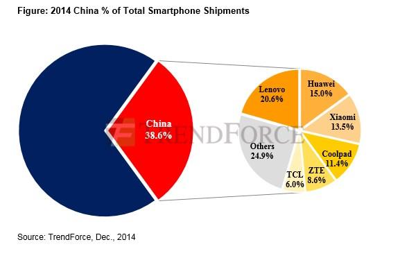 38% de los teléfonos en el mundo son de fabricantes Chinos - smartphones-chinos