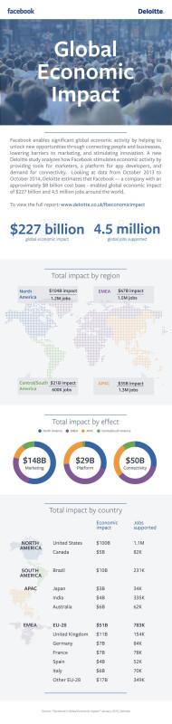 Analizan el impacto de Facebook en la economía global - Estudio-del-Impacto-Economico-Global-de-Facebook-de-Deloitte-190x800