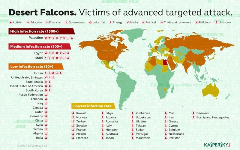Desert Falcons, el primer grupo conocido de ciberespionaje árabe - Desert-Falcons-Infecciones-por-pais