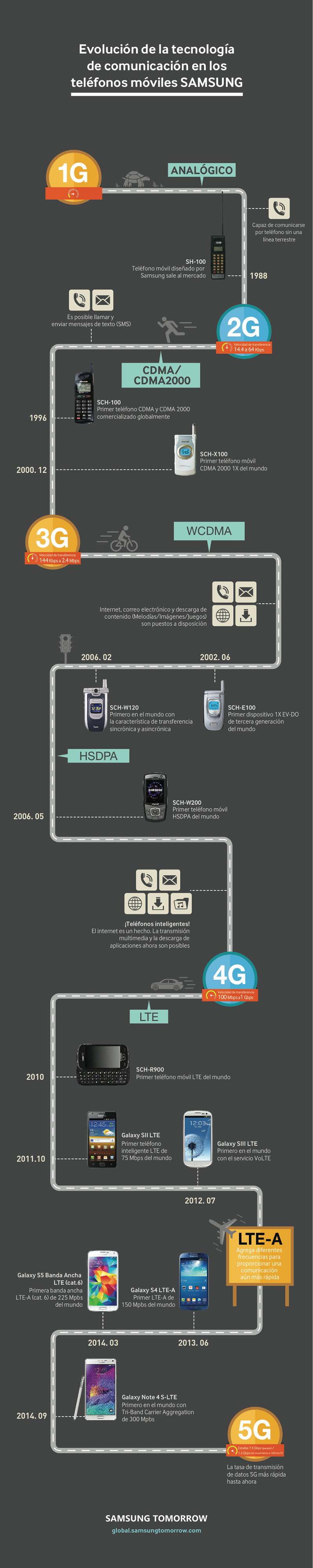 Evolución de los celulares Samsung en su tecnología de comunicación - Evolucion-celulares-Samsung