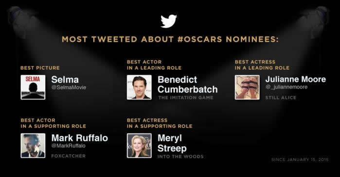 Los ganadores del Oscar 2015 según Twitter - Ganadores-de-los-Oscar-2015-Twitter