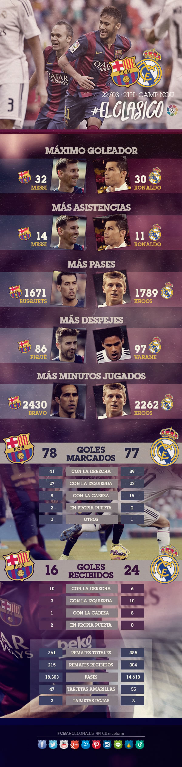 Barcelona vs Real Madrid y sus números esta temporada - Barcelona-vs-Real-Madrid-2015-numeros
