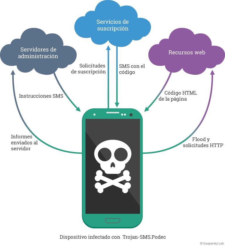 Descubren Podec, el primer troyano capaz de burlar Captchas - Troyano-Podec-para-Android