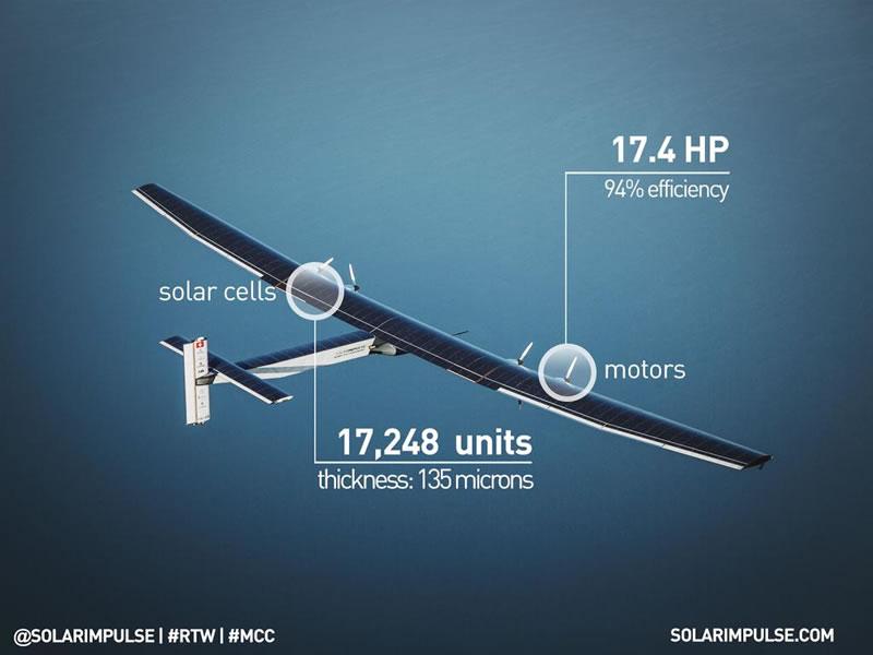 Esto comen los pilotos de Solar Impulse, el avión que usa energía solar - Solar-Impulse-caracteristicas