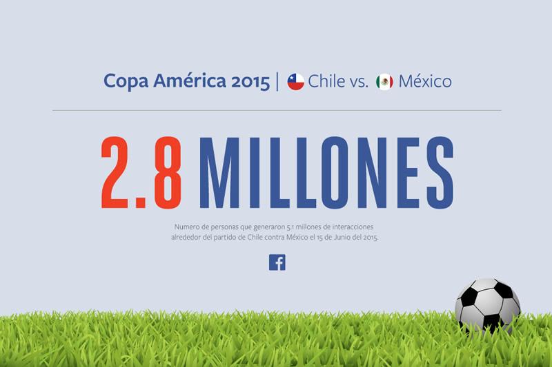 Así se vivió el partido de México vs Chile en Facebook - Mexico-vs-Chile-Facebook-Copa-America-2015