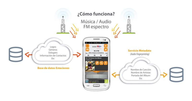 App FM Plus, mejora la forma de escuchar radio en el móvil - comofuncionaFMplus-800x421