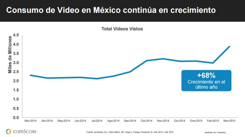 Futuro Digital América Latina 2015, reporte de comScore ya disponible - consumo-video-mexico-2015-800x448
