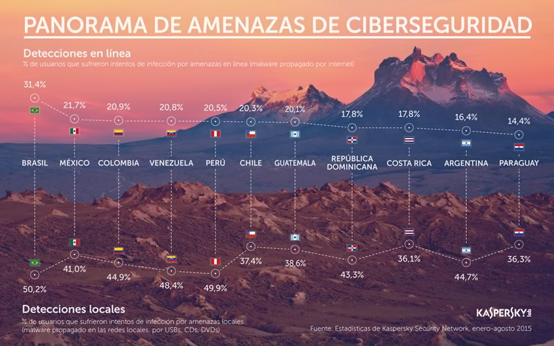 Se realizan 20.1 intentos de ataques en línea por segundo en América Latina - Amenazas-de-ciberseguridad-America-Latina