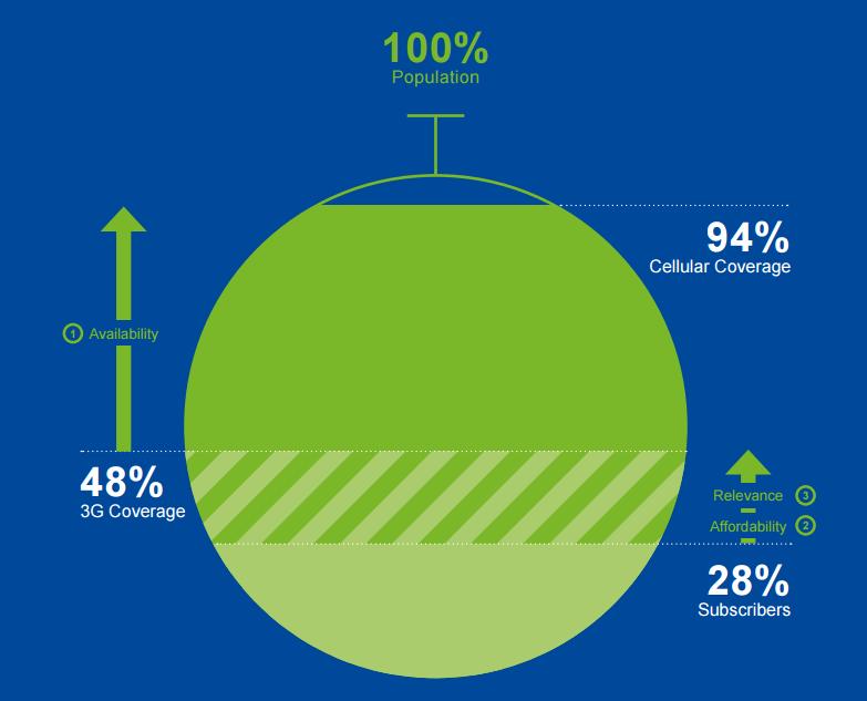 Informe: 94% de la población mundial tiene acceso a telefonía móvil - Informe-Global-de-Internet-2015