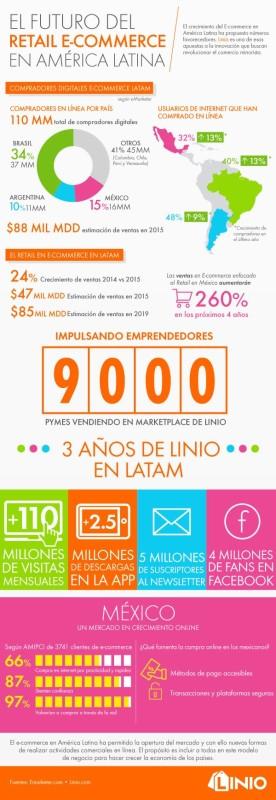 Linio celebra su tercer aniversario en Latinoamérica - Linio-Infografia-276x800