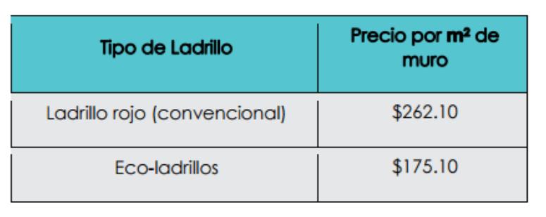 Científicos de la UNAM crean ladrillos ecológicos - Captura-de-pantalla-2015-09-23-13.19.46