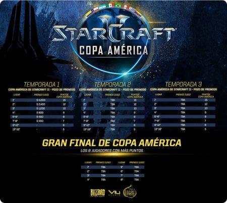 Copa América de StarCraft II 2016 comienza este 23 de enero